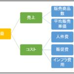 KPIツリーの使用シーンと利用例