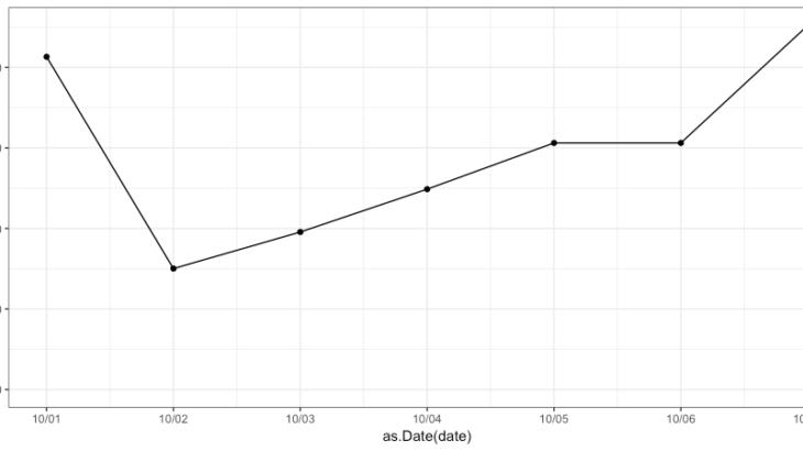 Rで時系列データの要約(可視化)