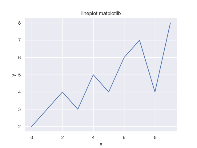 pythonのmatplotlibとseabornを利用した可視化〜折れ線グラフ〜