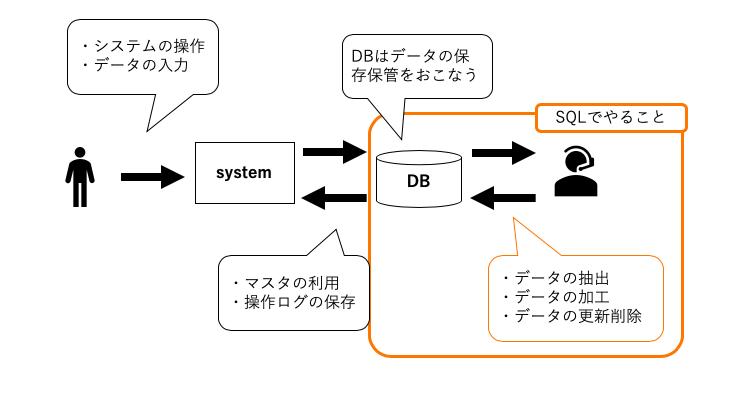 SQLの役割やイメージ