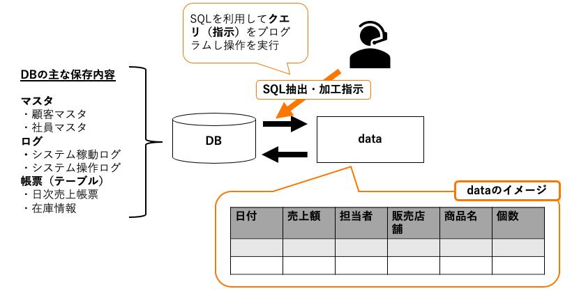SQL基本構文のイメージ