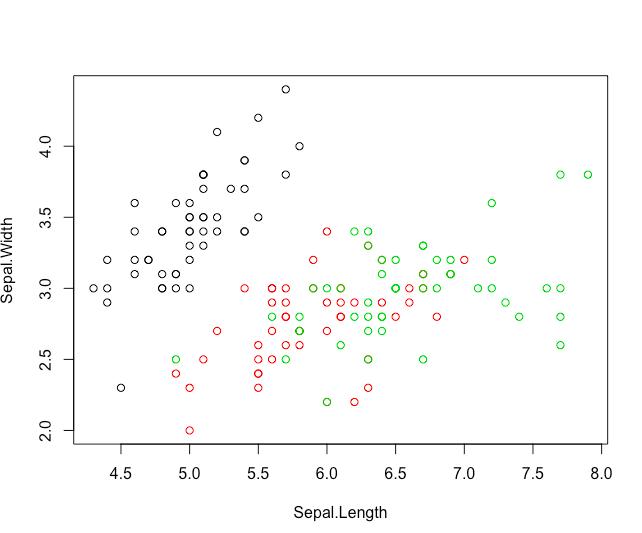 Rで非階層クラスター分析