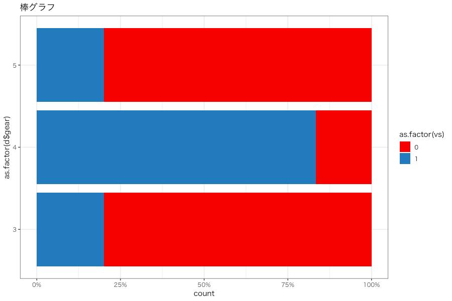 Rでggplotの棒グラフ、帯グラフ
